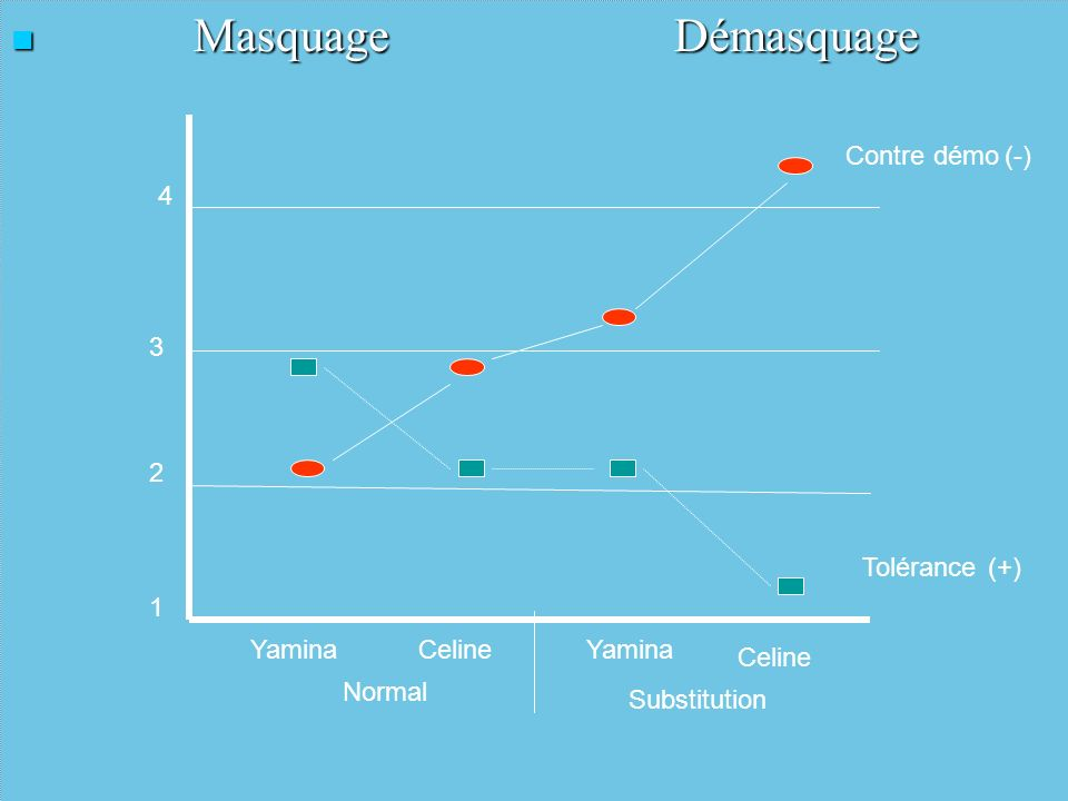 Masquage Démasquage Contre démo (-) 4 3 2 Tolérance (+) 1 Yamina