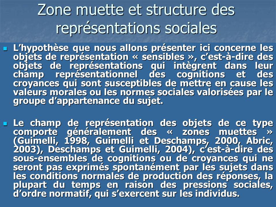Zone muette et structure des représentations sociales