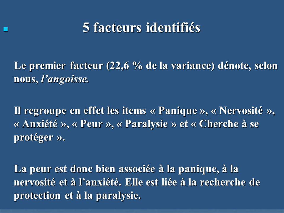 5 facteurs identifiés Le premier facteur (22,6 % de la variance) dénote, selon nous, l'angoisse.