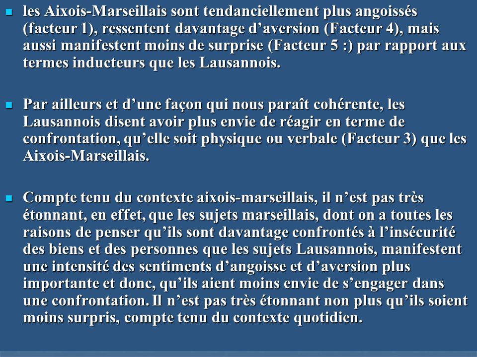 les Aixois-Marseillais sont tendanciellement plus angoissés (facteur 1), ressentent davantage d'aversion (Facteur 4), mais aussi manifestent moins de surprise (Facteur 5 :) par rapport aux termes inducteurs que les Lausannois.