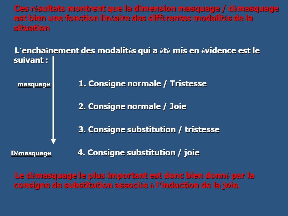 Ces résultats montrent que la dimension masquage / démasquage est bien une fonction linéaire des différentes modalités de la situation
