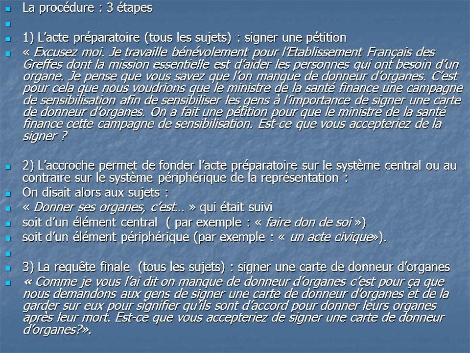 La procédure : 3 étapes 1) L'acte préparatoire (tous les sujets) : signer une pétition.