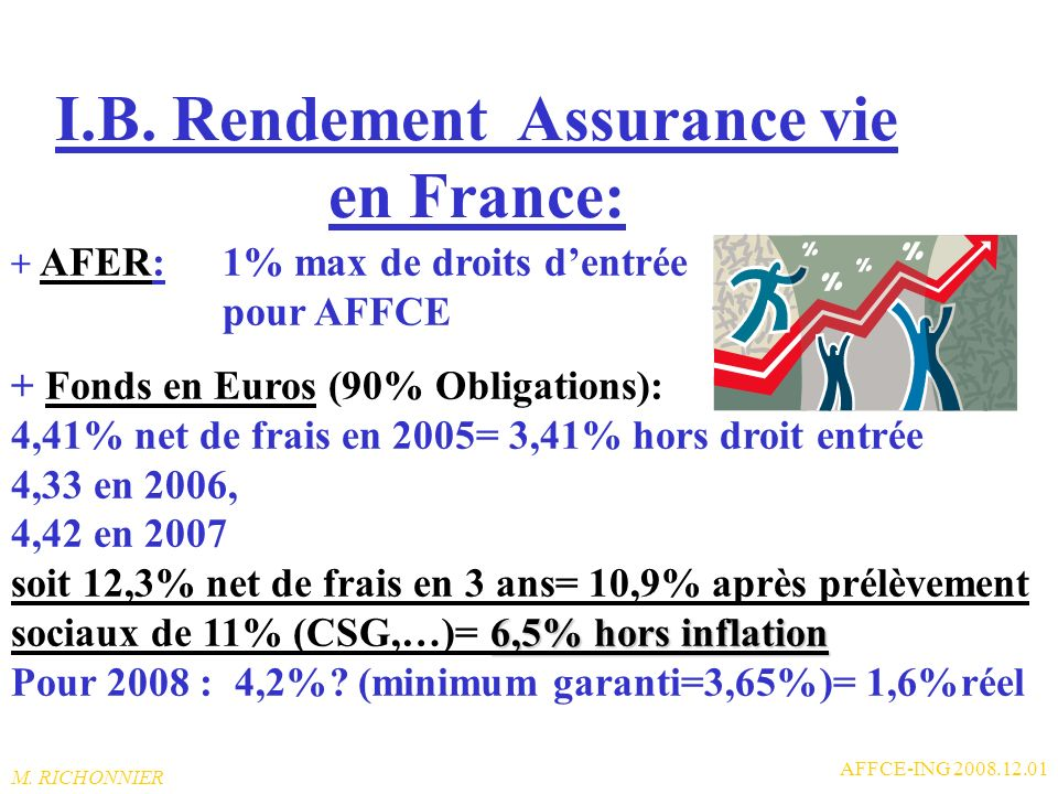I.B. Rendement Assurance vie en France: