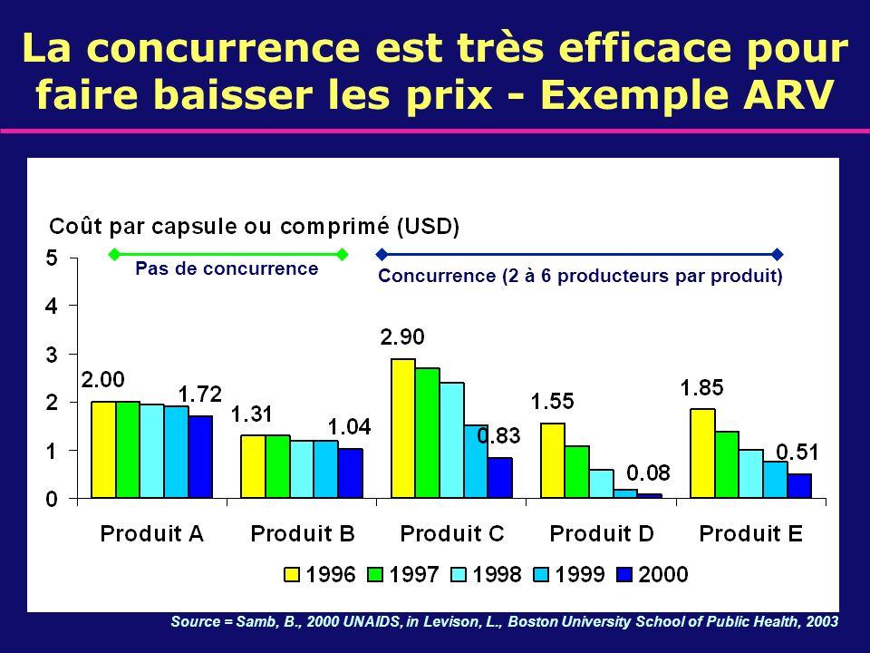 Concurrence (2 à 6 producteurs par produit)