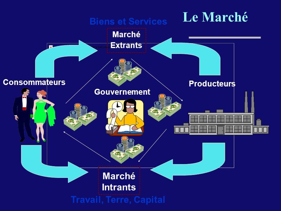 Le Marché Biens et Services Marché Intrants Travail, Terre, Capital