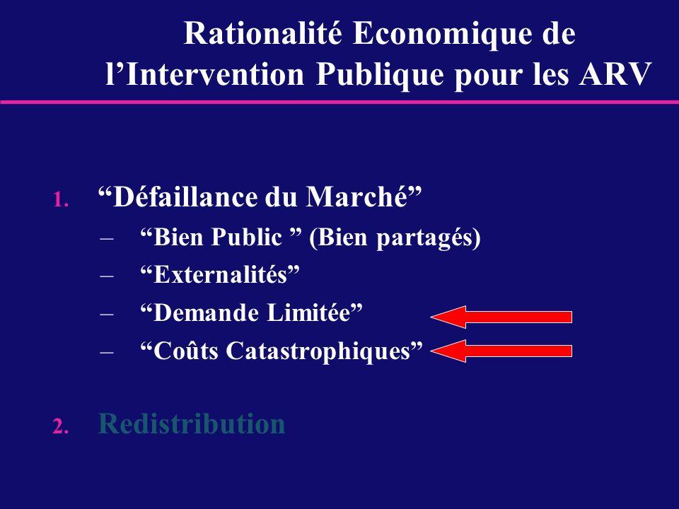Rationalité Economique de l'Intervention Publique pour les ARV