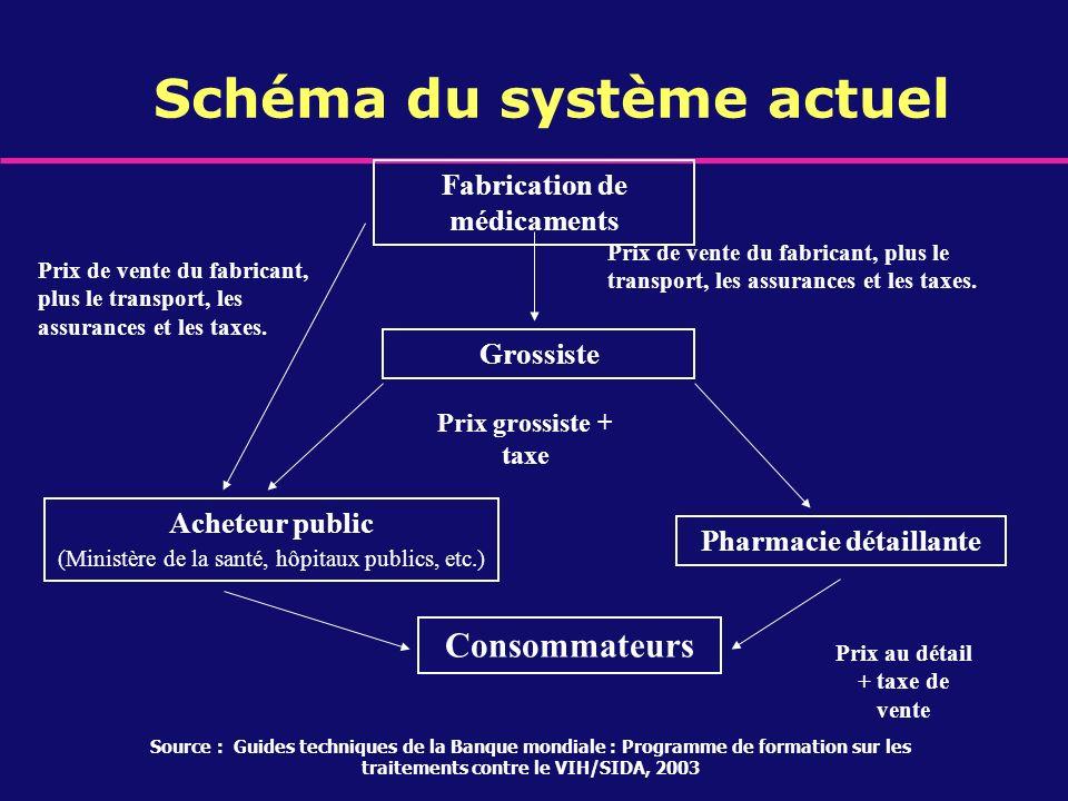 Schéma du système actuel