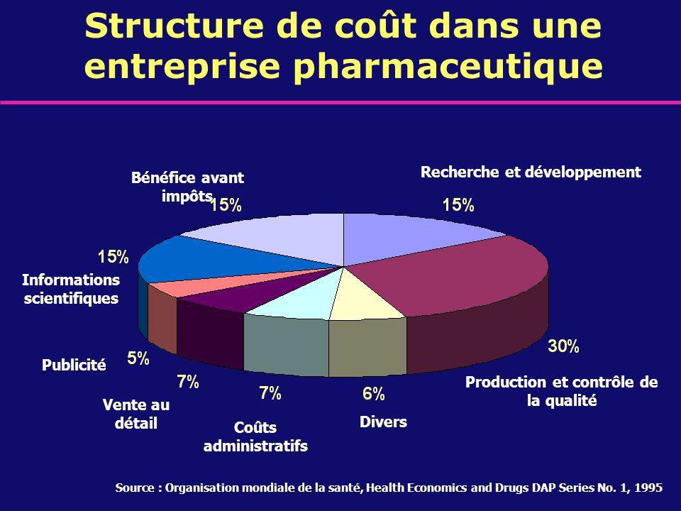 Structure de coût dans une entreprise pharmaceutique