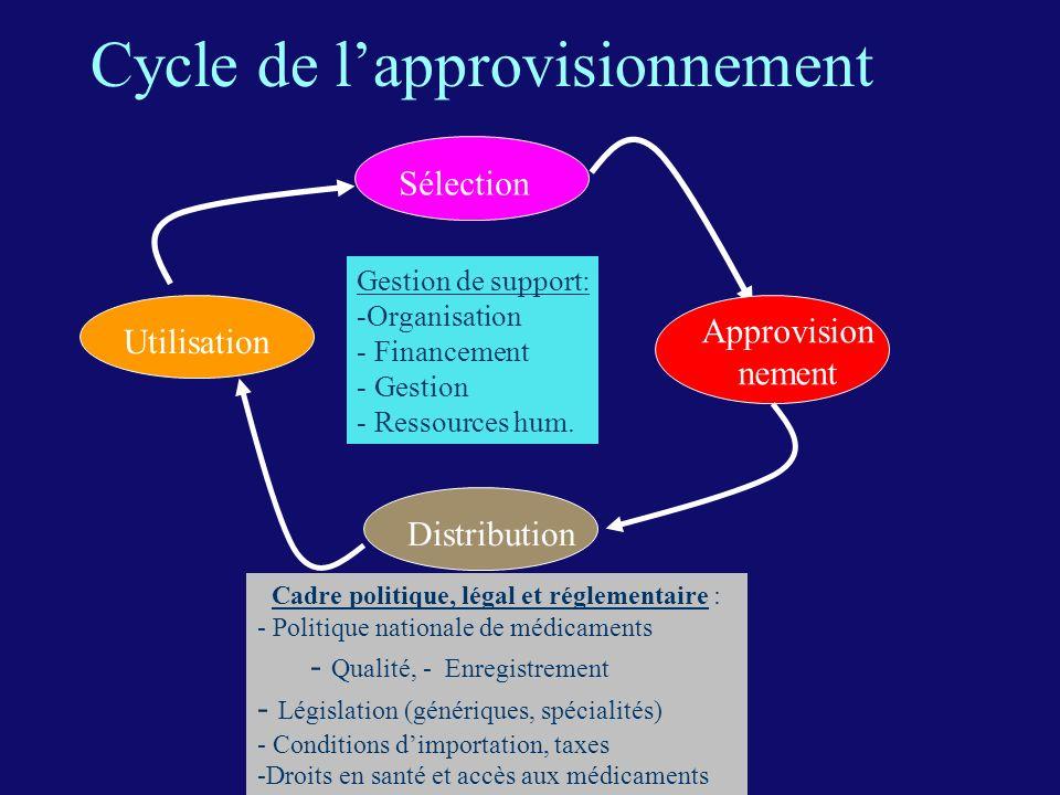 Cycle de l'approvisionnement