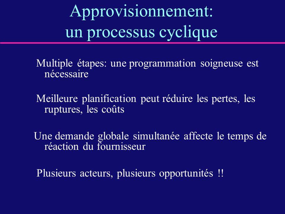 Approvisionnement: un processus cyclique