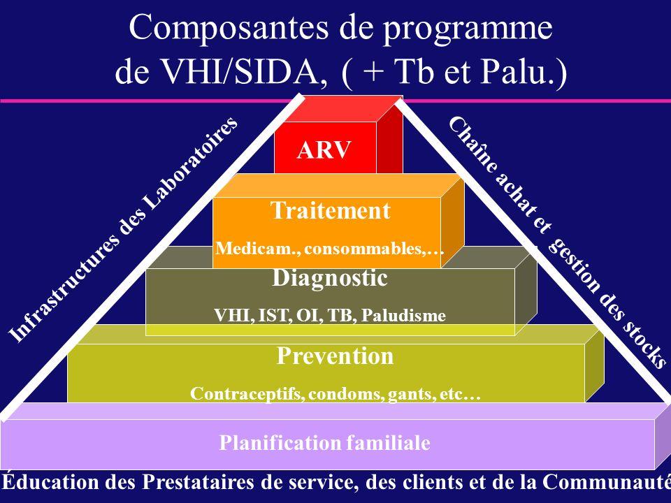 Composantes de programme de VHI/SIDA, ( + Tb et Palu.)