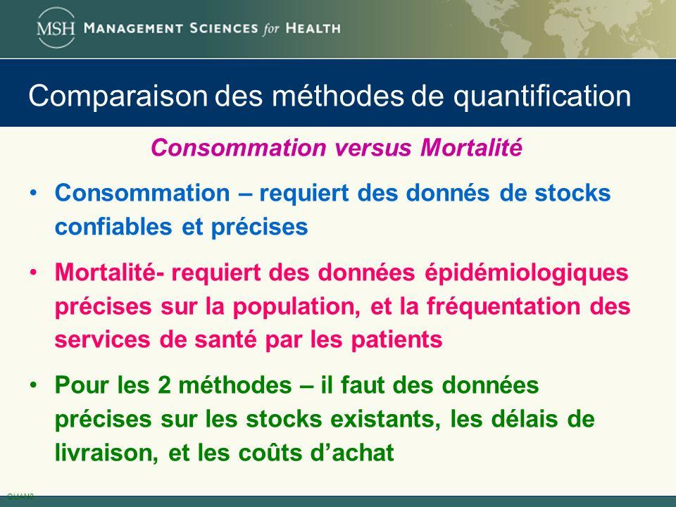 Comparaison des méthodes de quantification