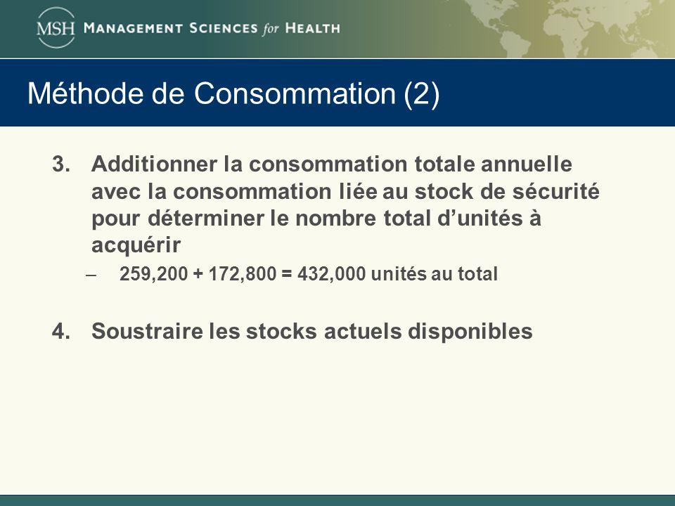Méthode de Consommation (2)