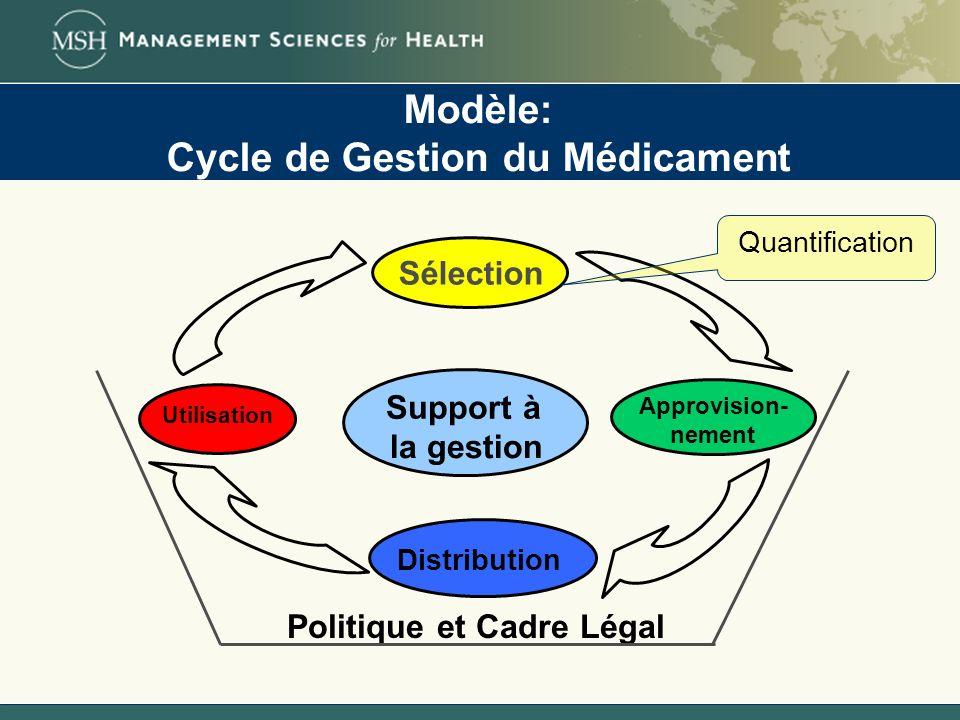 Modèle: Cycle de Gestion du Médicament