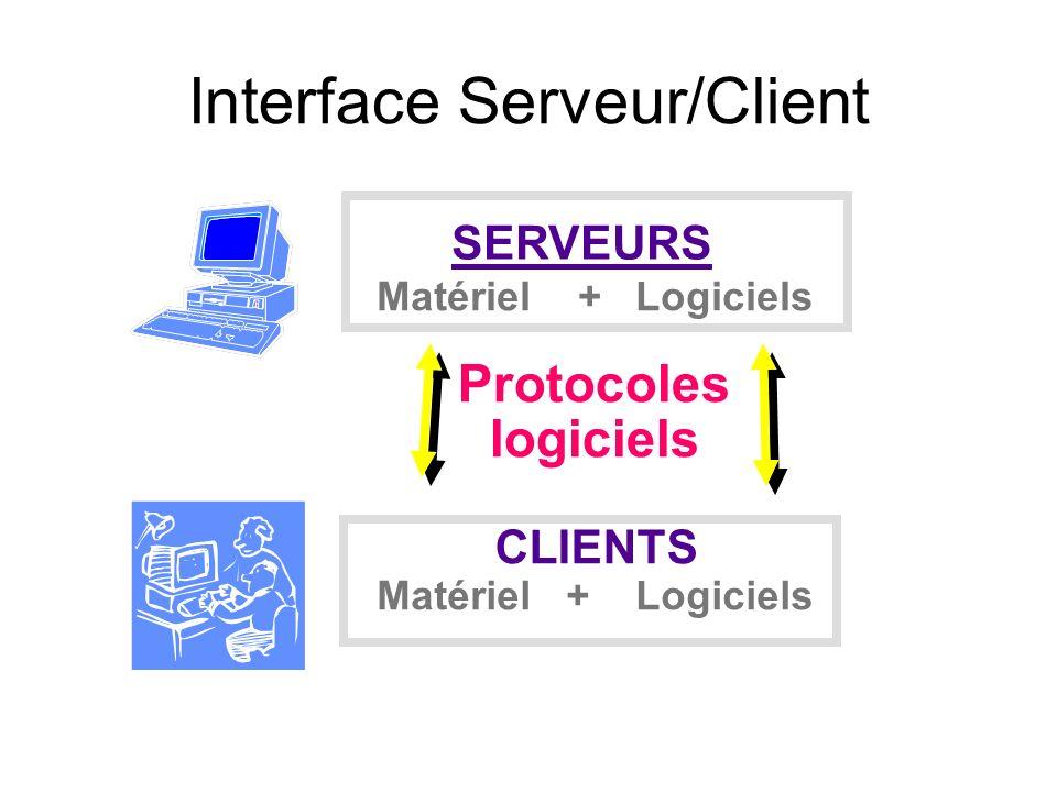 Interface Serveur/Client
