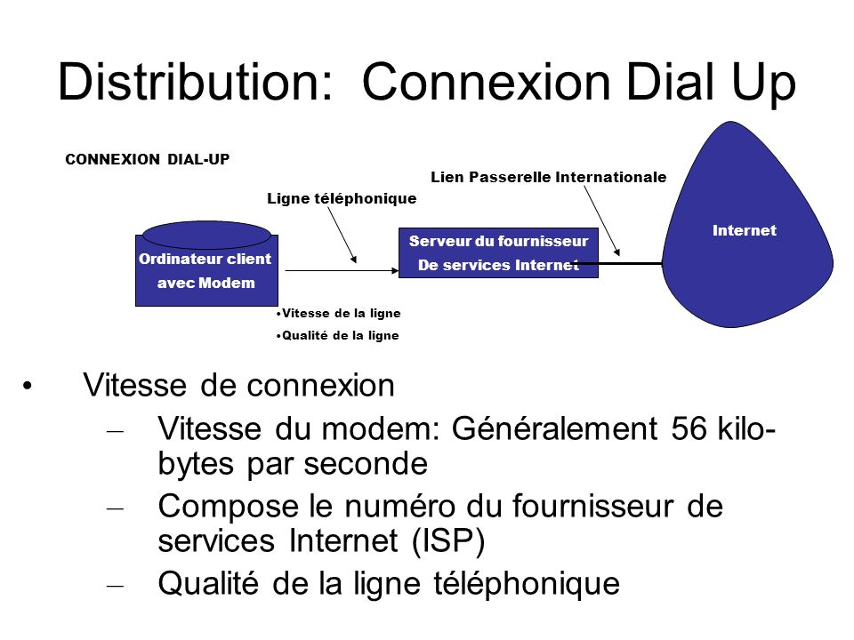 Distribution: Connexion Dial Up