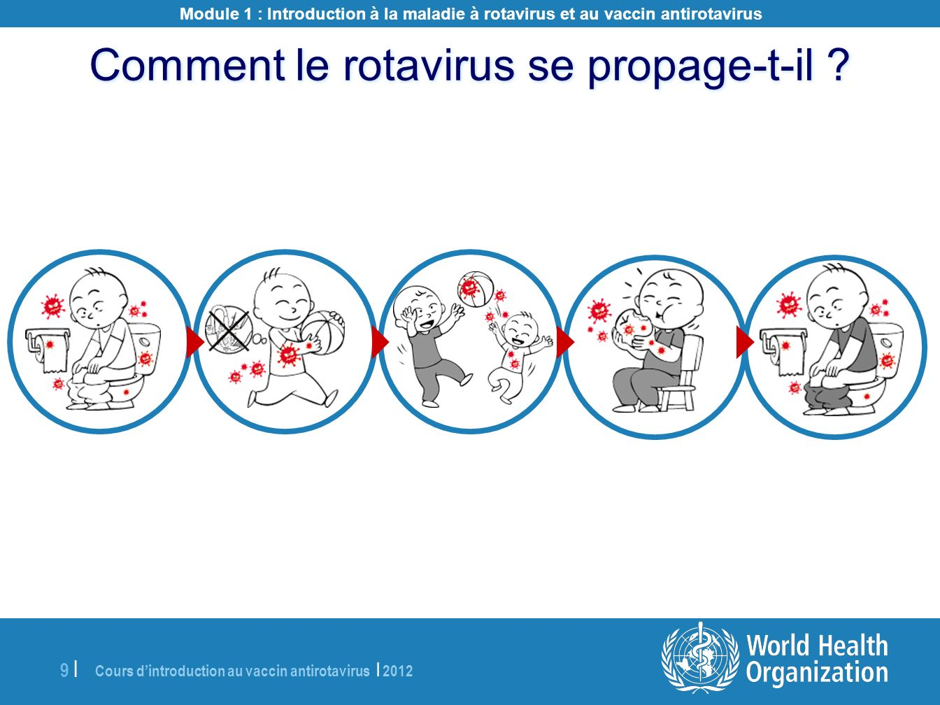 Comment le rotavirus se propage-t-il