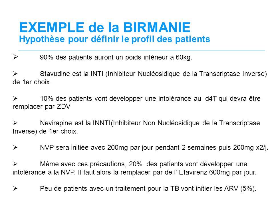EXEMPLE de la BIRMANIE Hypothèse pour définir le profil des patients