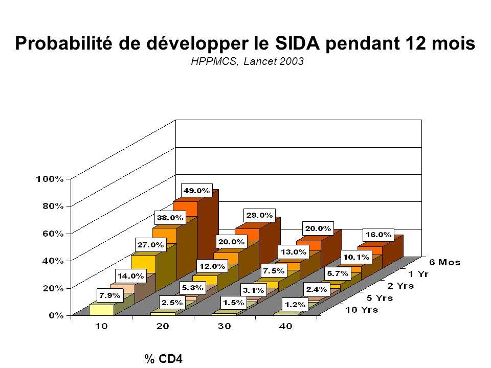Probabilité de développer le SIDA pendant 12 mois HPPMCS, Lancet 2003