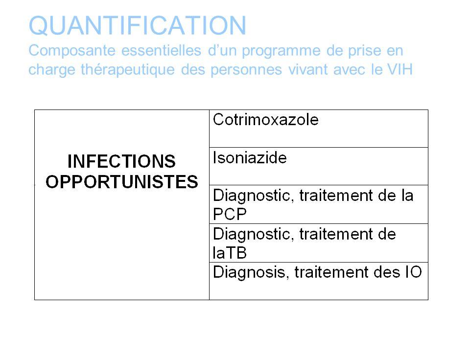 QUANTIFICATION Composante essentielles d'un programme de prise en charge thérapeutique des personnes vivant avec le VIH