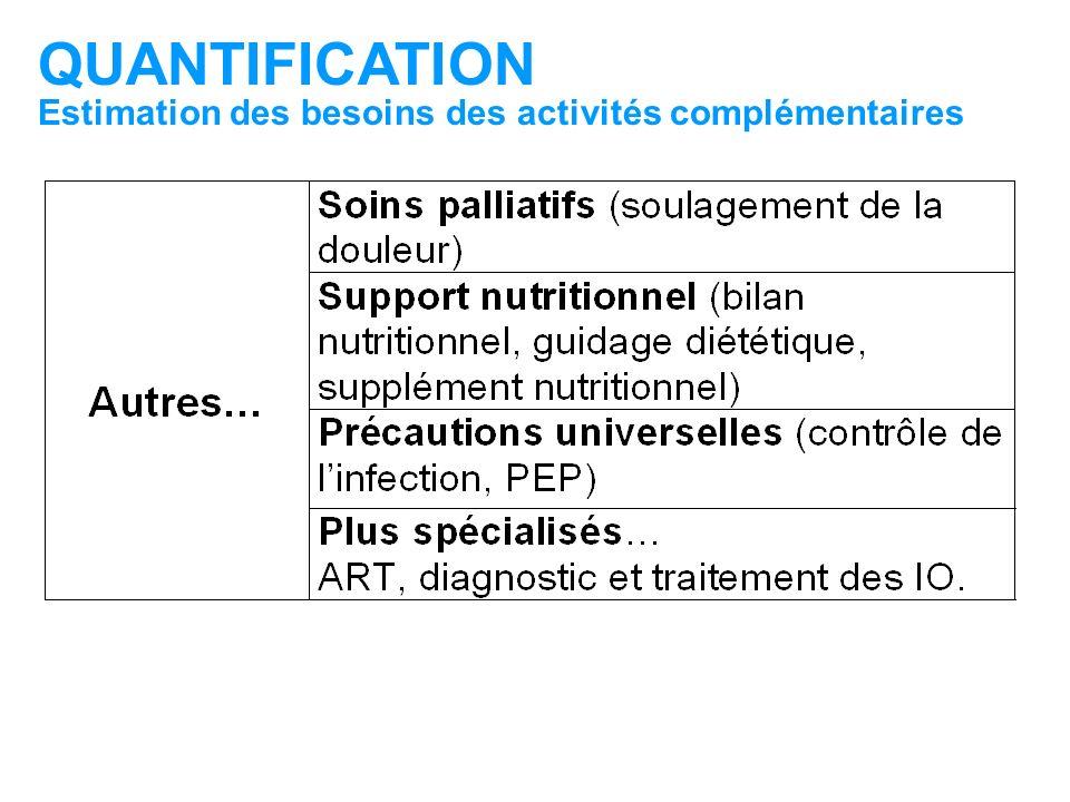 QUANTIFICATION Estimation des besoins des activités complémentaires