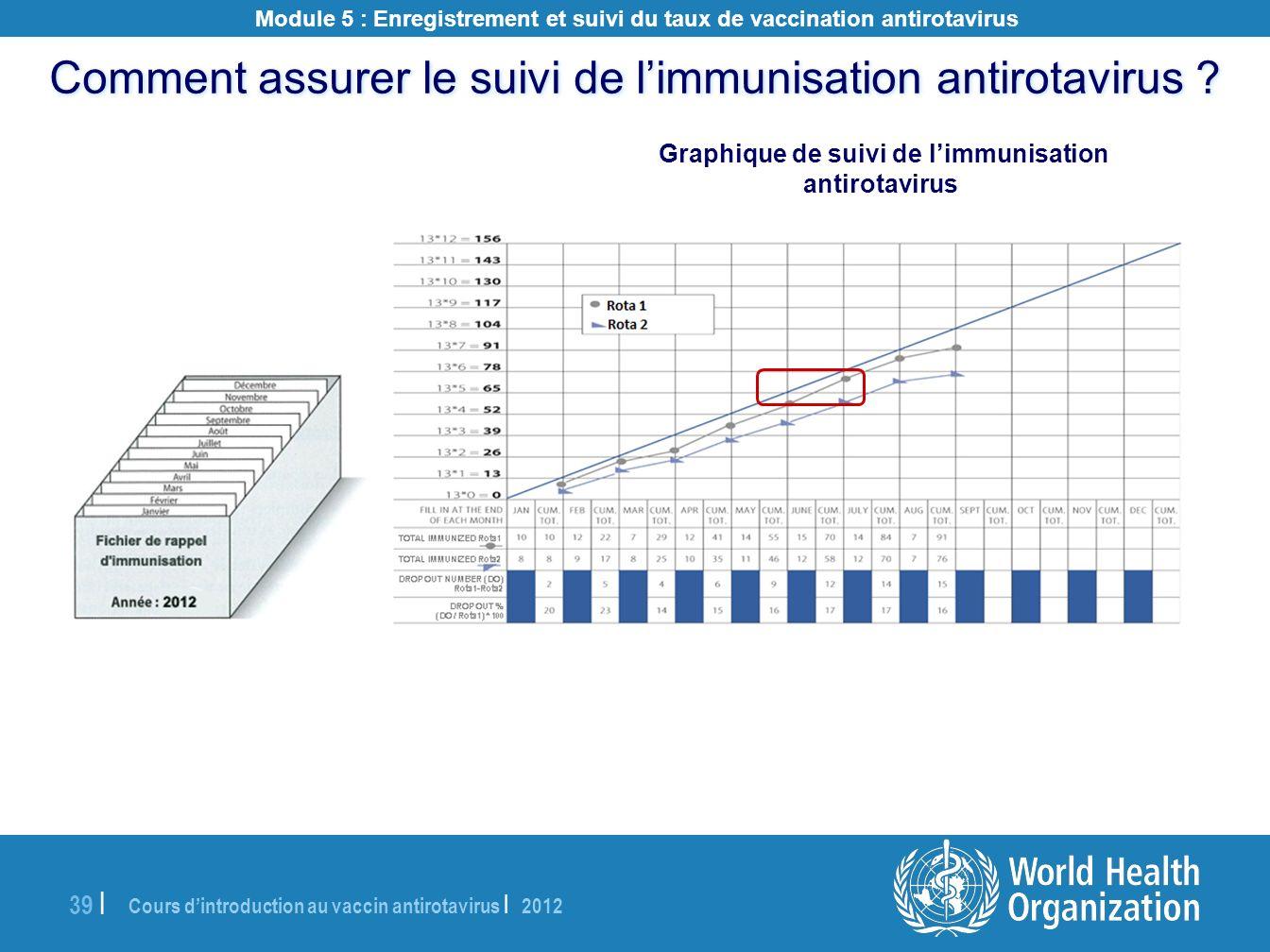 Graphique de suivi de l'immunisation antirotavirus