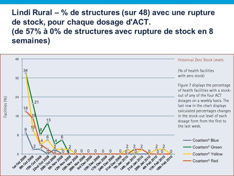 Lindi Rural – % de structures (sur 48) avec une rupture de stock, pour chaque dosage d ACT.
