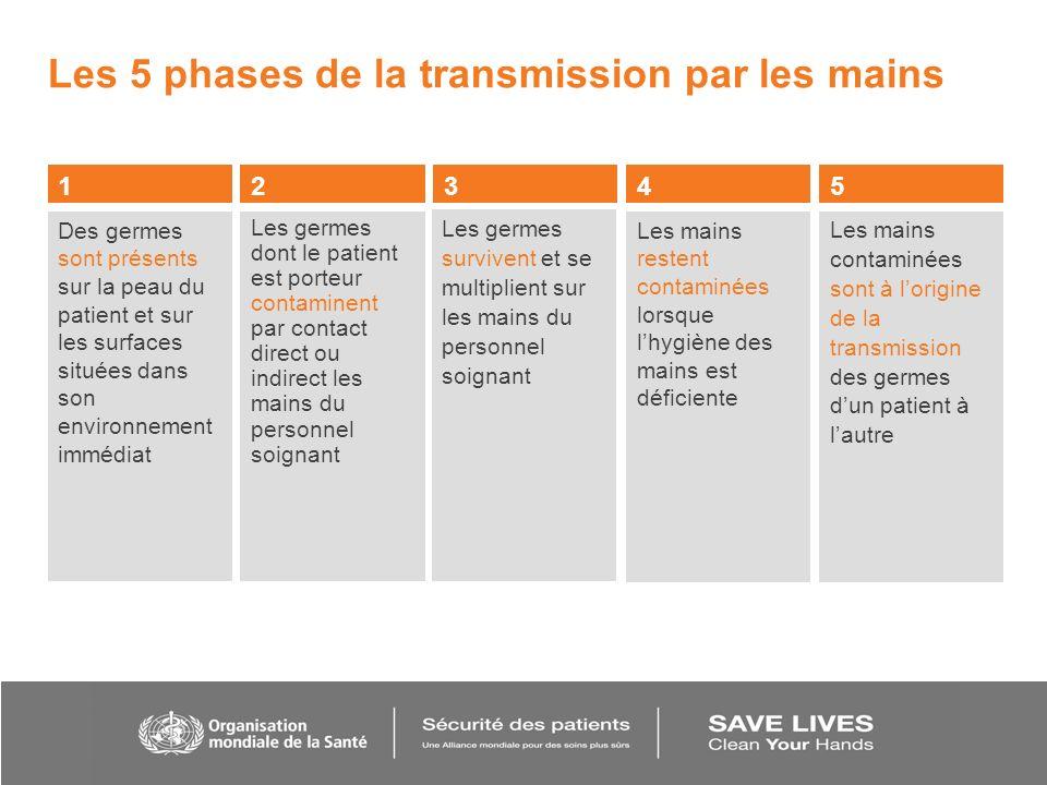 Les 5 phases de la transmission par les mains