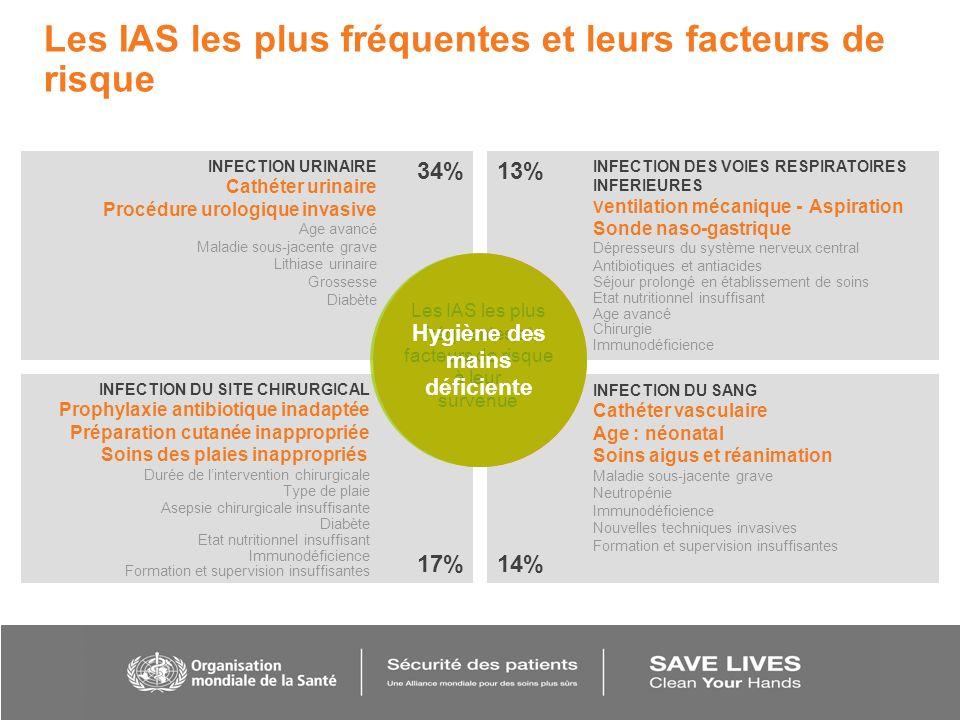 Les IAS les plus fréquentes et leurs facteurs de risque