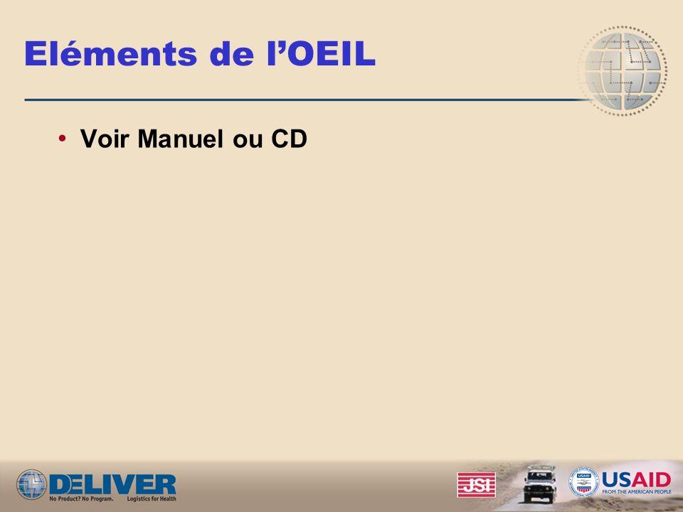 Eléments de l'OEIL Voir Manuel ou CD