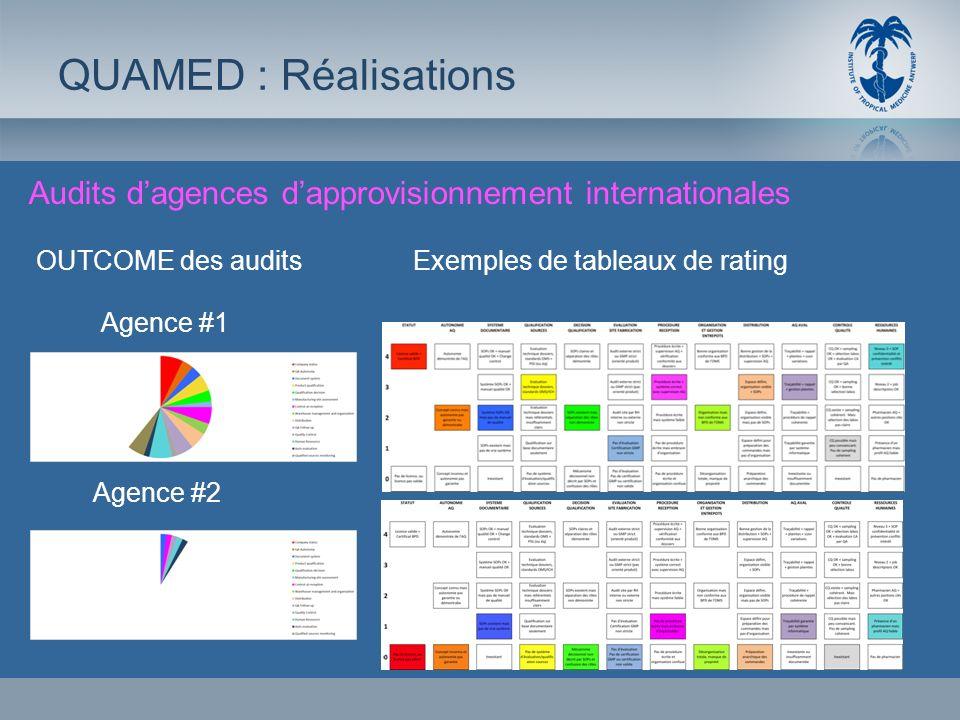 QUAMED : RéalisationsAudits d'agences d'approvisionnement internationales. OUTCOME des audits. Exemples de tableaux de rating.