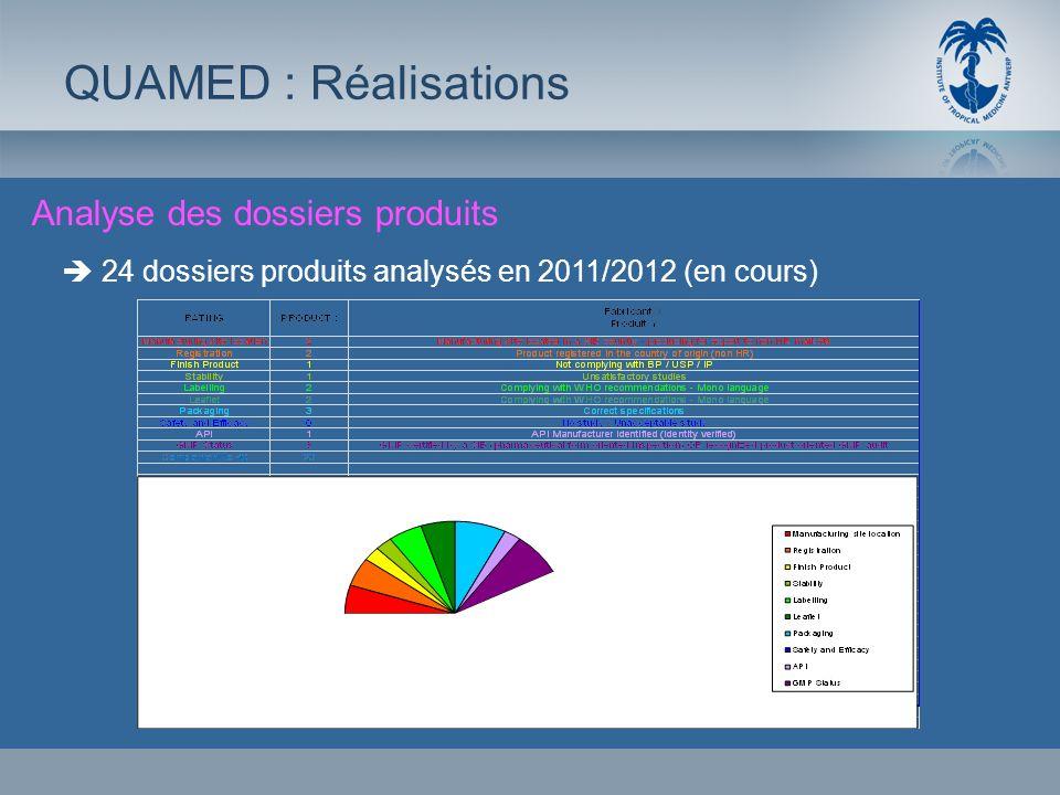 QUAMED : Réalisations Analyse des dossiers produits