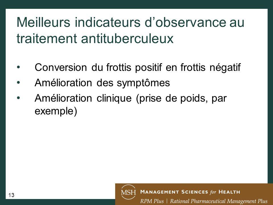 Meilleurs indicateurs d'observance au traitement antituberculeux