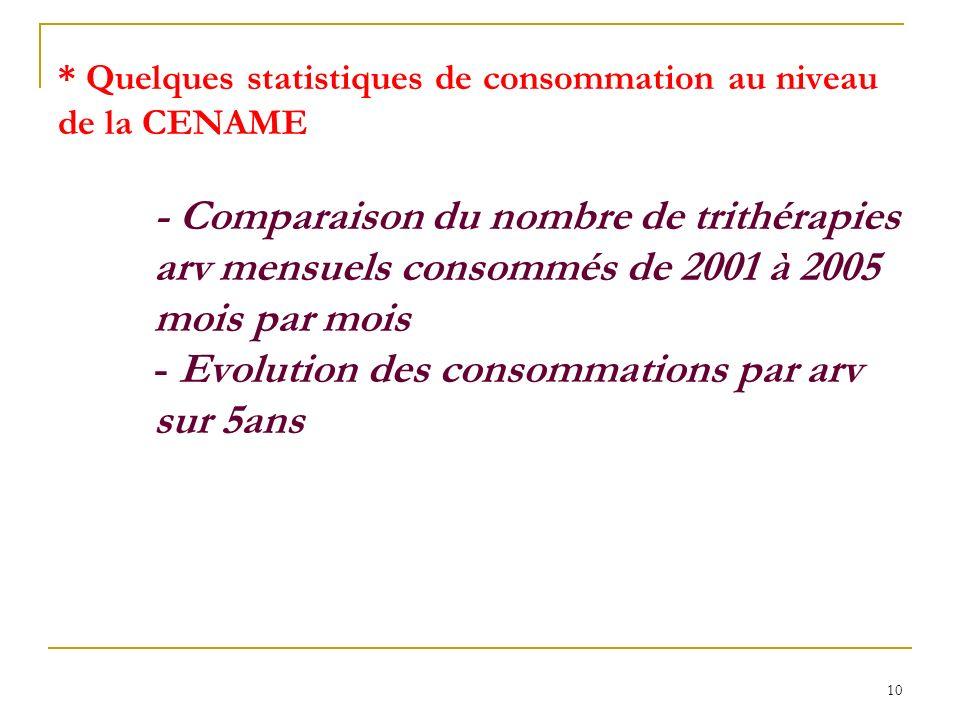 Quelques statistiques de consommation au niveau de la CENAME