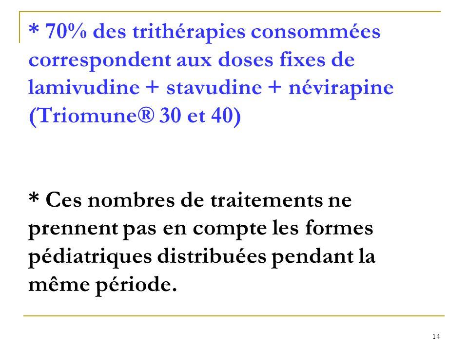 * 70% des trithérapies consommées correspondent aux doses fixes de lamivudine + stavudine + névirapine (Triomune® 30 et 40) * Ces nombres de traitements ne prennent pas en compte les formes pédiatriques distribuées pendant la même période.