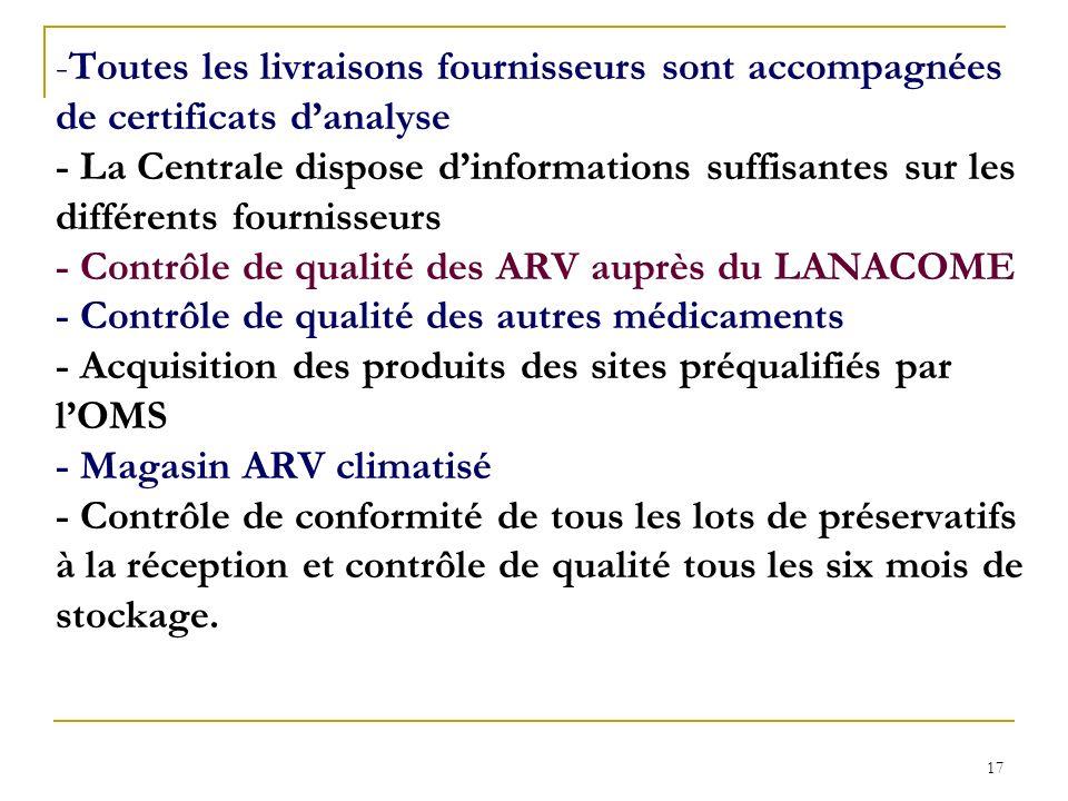 Toutes les livraisons fournisseurs sont accompagnées de certificats d'analyse - La Centrale dispose d'informations suffisantes sur les différents fournisseurs - Contrôle de qualité des ARV auprès du LANACOME - Contrôle de qualité des autres médicaments - Acquisition des produits des sites préqualifiés par l'OMS - Magasin ARV climatisé - Contrôle de conformité de tous les lots de préservatifs à la réception et contrôle de qualité tous les six mois de stockage.