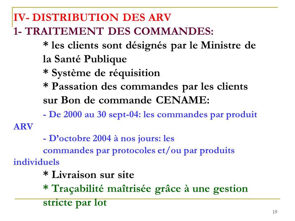 IV- DISTRIBUTION DES ARV 1- TRAITEMENT DES COMMANDES: