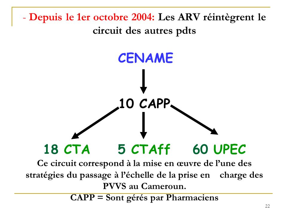 Depuis le 1er octobre 2004: Les ARV réintègrent le circuit des autres pdts CENAME 10 CAPP 18 CTA 5 CTAff 60 UPEC Ce circuit correspond à la mise en œuvre de l'une des stratégies du passage à l'échelle de la prise en charge des PVVS au Cameroun.