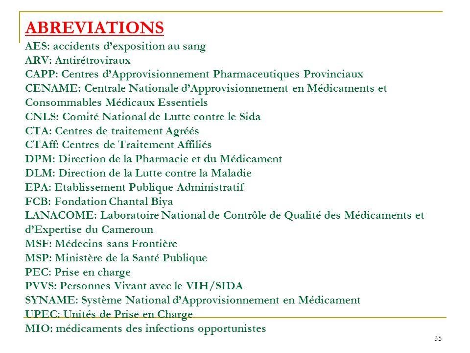 ABREVIATIONS AES: accidents d'exposition au sang ARV: Antirétroviraux CAPP: Centres d'Approvisionnement Pharmaceutiques Provinciaux CENAME: Centrale Nationale d'Approvisionnement en Médicaments et Consommables Médicaux Essentiels CNLS: Comité National de Lutte contre le Sida CTA: Centres de traitement Agréés CTAff: Centres de Traitement Affiliés DPM: Direction de la Pharmacie et du Médicament DLM: Direction de la Lutte contre la Maladie EPA: Etablissement Publique Administratif FCB: Fondation Chantal Biya LANACOME: Laboratoire National de Contrôle de Qualité des Médicaments et d'Expertise du Cameroun MSF: Médecins sans Frontière MSP: Ministère de la Santé Publique PEC: Prise en charge PVVS: Personnes Vivant avec le VIH/SIDA SYNAME: Système National d'Approvisionnement en Médicament UPEC: Unités de Prise en Charge MIO: médicaments des infections opportunistes