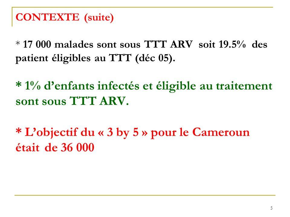 CONTEXTE (suite). 17 000 malades sont sous TTT ARV soit 19
