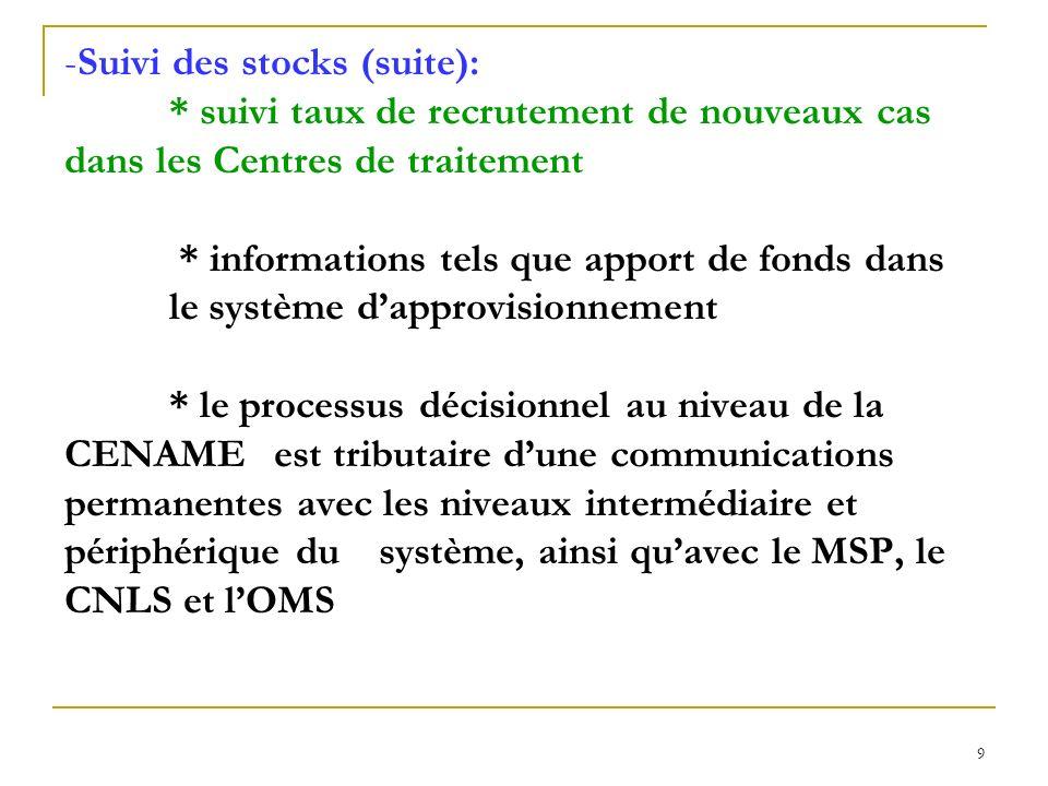Suivi des stocks (suite):
