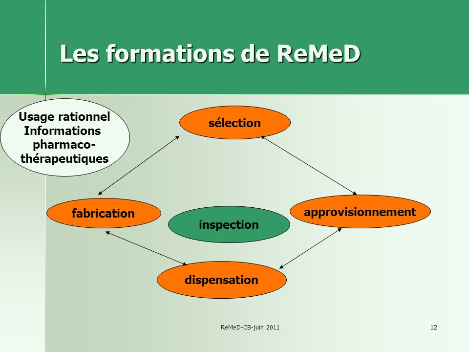 Les formations de ReMeD