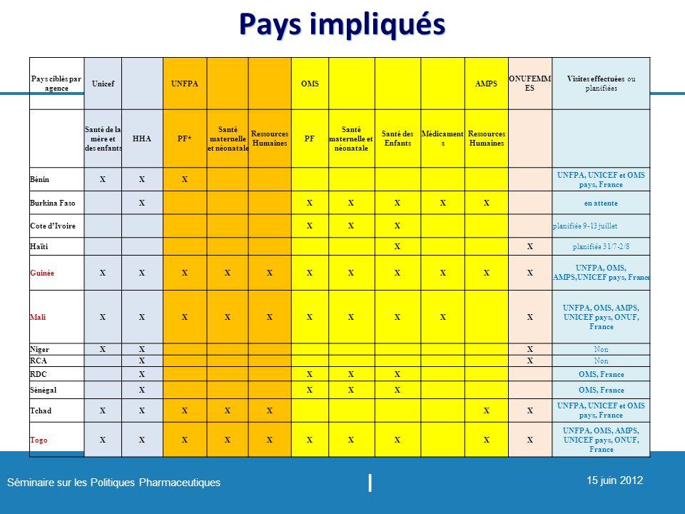 Pays impliqués Pays ciblés par agence Unicef UNFPA OMS AMPS ONUFEMMES