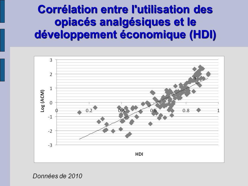 Corrélation entre l utilisation des opiacés analgésiques et le développement économique (HDI)