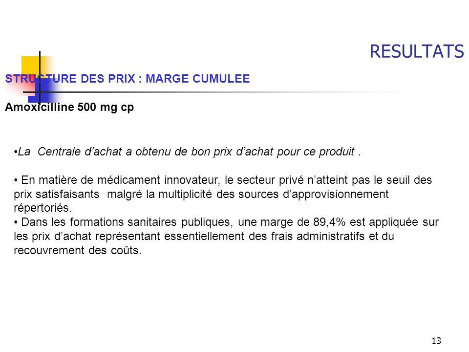 RESULTATS STRUCTURE DES PRIX : MARGE CUMULEE Amoxicilline 500 mg cp