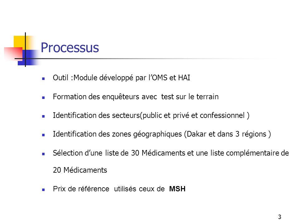 Processus Outil :Module développé par l'OMS et HAI