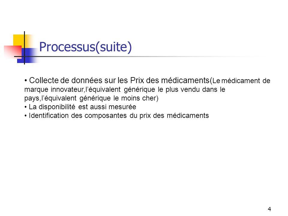 Processus(suite)