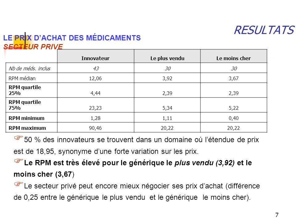RESULTATS LE PRIX D'ACHAT DES MÉDICAMENTS SECTEUR PRIVE