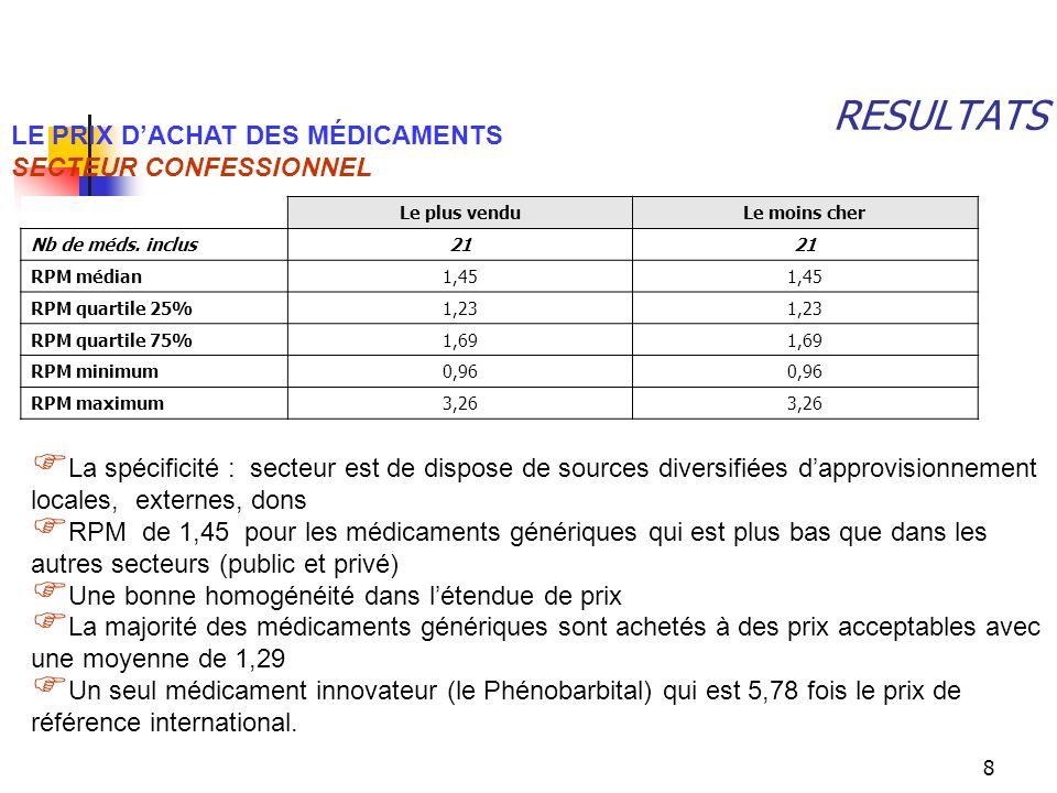 RESULTATS LE PRIX D'ACHAT DES MÉDICAMENTS SECTEUR CONFESSIONNEL