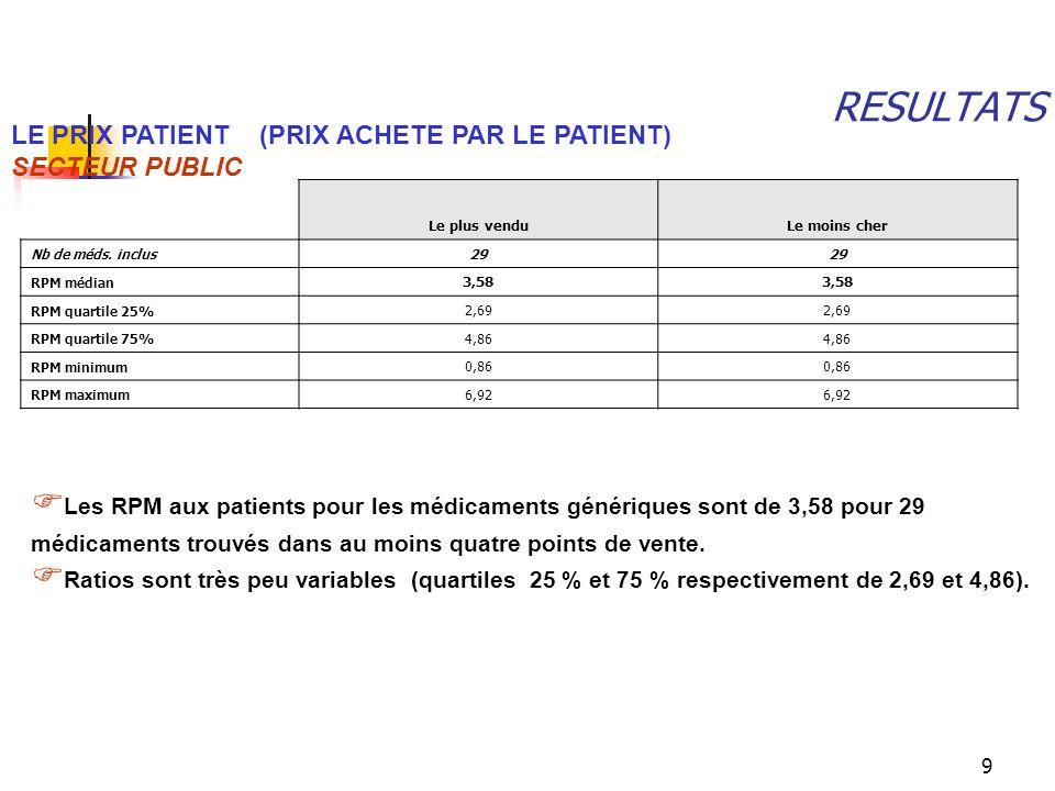 RESULTATS LE PRIX PATIENT (PRIX ACHETE PAR LE PATIENT) SECTEUR PUBLIC